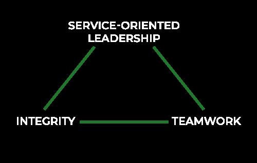 leadership-teamwork-integrity
